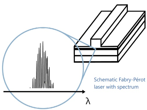 Shematic Fabry-Pérot laser with spectrum