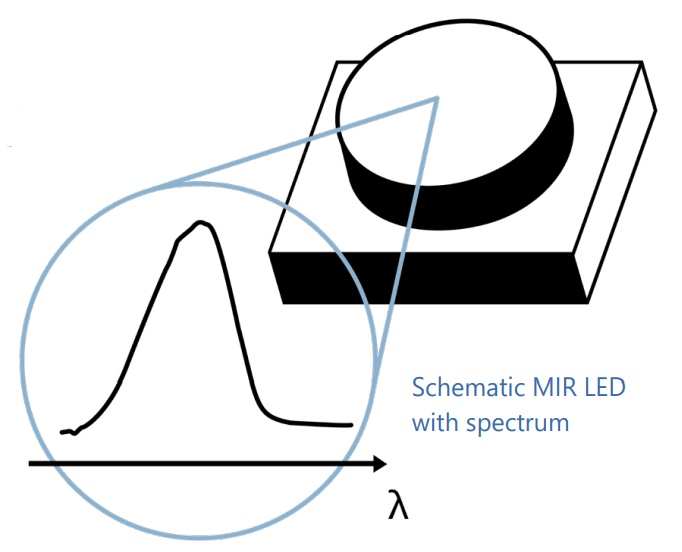 Schematic MIR LED with spectrum